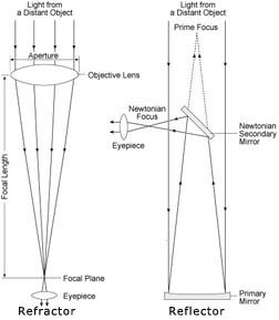 Relector and Refractor